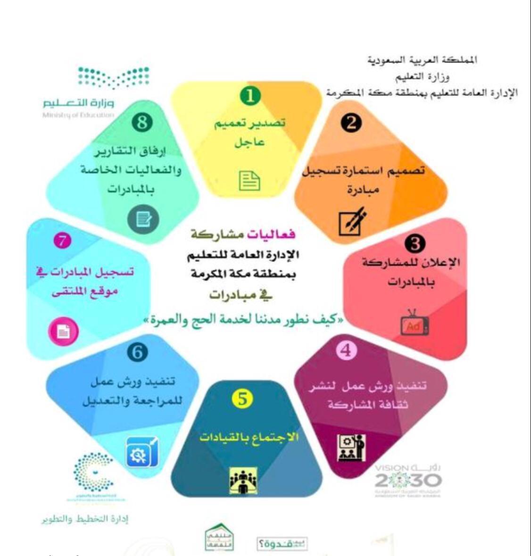 إدارة التخطيط والتطوير بتعليم مكة تعقد الاجتماع الرابع لمبادرات ملتقى مكة الثقافي لعام ١٤٤٠هـ