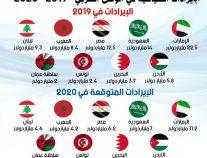 إنهيار ايرادات السياحة العربية 50% ومصر والإمارات والسعودية الأكثر تضرراً