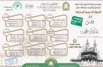 الشؤون الإسلامية بجازان تنفذ الجولة الدعوية السابعة هذا العام