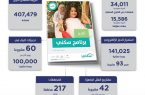 """تقرير """"سكني"""" يُظهر استفادة 390 ألف أسرة خلال 2020"""