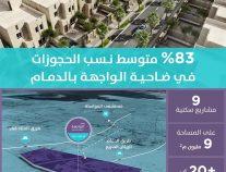 """""""سكني"""": 83% متوسط الحجوزات للوحدات السكنية بمشاريع ضاحية """"الواجهة"""" في الدمام"""