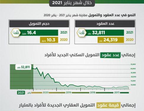 """""""ساما"""": 32 ألف عقد تمويل سكني جديد خلال يناير الماضي بقيمة 16,4 مليار ريال"""