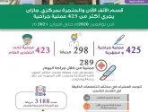 إجراء 425 عملية بقسم الأنف الأذن والحنجرة في مستشفى الملك فهد بجازان