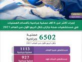 إجراء أكثر من 6 آلاف عملية جراحية في أقسام العمليات بمستشفيات صحة جازان