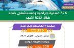 376 عملية جراحية يجريها مستشفى ضمد العام خلال الربع الأول من العام 2021