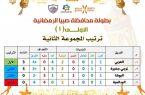 العربي وترجي جخيرة .. يتصدران المجموعة الثانية بفوزهما على فريقي السالمية والبوكا