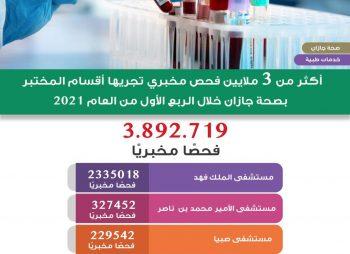 أكثر من 3 مليون فحص مخبري تجريها أقسام المختبر بصحة جازان خلال الربع الأول من العام 2021