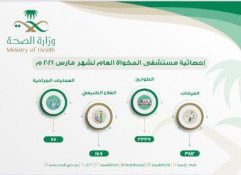 أكثر من 3800 مراجع لعيادات مستشفى المخواه